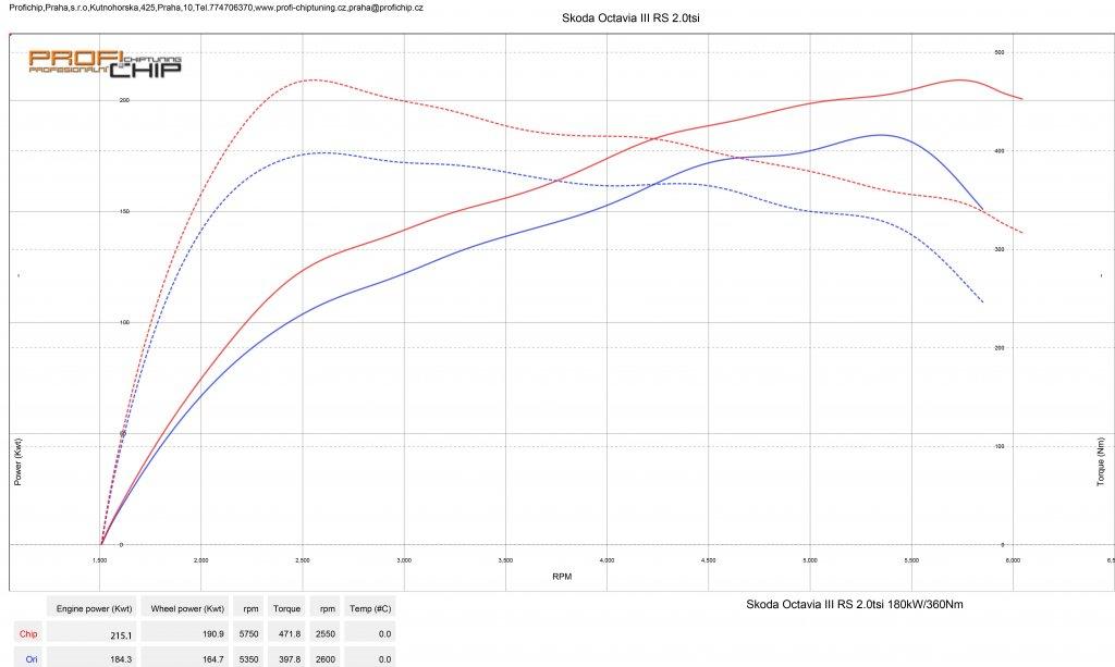 Měření výkonu Škoda Octavia III RS 2.0 TSI - 180 kW
