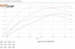 Audi A5 - 2.0 TDI CR, 130 kW