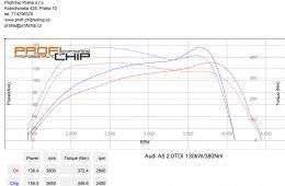 Audi A5 2.0TDI 130kW