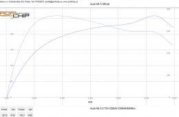 Audi A6 3.0 Bi-TDI - verze Atest