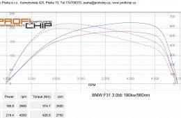 BMW F31 3.0 TDI, 190 kW