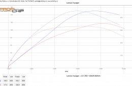 Lancia Voyager 2.8 CRDi 130 kW - MAX