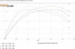 Mercedes-Benz 320 CDI 165 kW