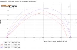 Volkswagen Passat B8 (C3) - 2.0 TDI, 110 kW
