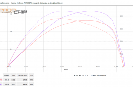 Audi A6 2.7 TDI, 132 kW