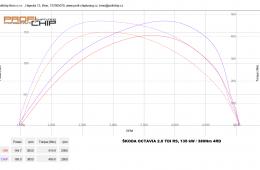 Měření výkonu vozu Škoda Octavia III. 2.0 TDI RS, 135 kW